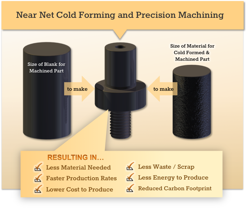 Near Net and Precision Machined Advantages
