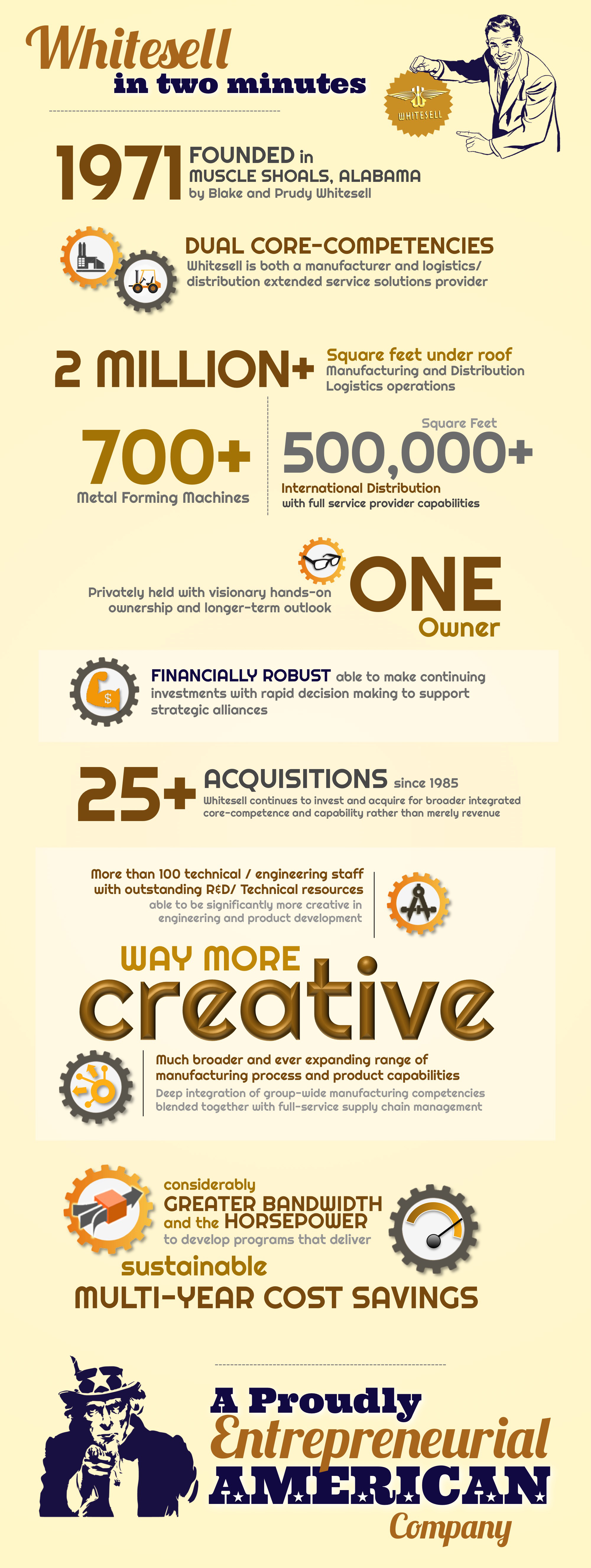 An infographic illustrating the prime takeaways of Whitesell Group. Whitesell was founded in 1971 in Muscle Shoals, Alabama by Blake and Prudy Whitesell. An international footprint with global reach to be anywhere you need to be. Over 2 Million square feet under roof of Manufacturing and Distribution / Logistics operations. Over 700 Metal Forming Machines, many state-of-the-art; and a Master International Distribution Center of more than 300,000 square feet, with 3PL, Kitting, Assembly and broad outsource capabilities. Whitesell is a privately held company that benefits from visionary hands-on ownership with a longer-term outlook than other public competitors. A financially robust entity with rapid decision making, so as be able to make investments in support of strategic and enterprise level deals. Whitesell has made more than twenty-five acquisitions since 1985 investing and acquiring for broader integrated core-competence and capability rather than merely revenue. Whitesell is a substantially more creative supply chain partner, through both superior R&D and Technical capabilities, and a much broader and continually expanding range of core-competent process and product capabilities. Whitesell utilizes a different model of vertical integration with flat management and shared revenue models providing a smarter and more powerful model for leveraging more value out of a supply chain. As a result, Whitesell has considerably greater bandwidth and the horsepower to develop programs, processes, systems and deals that can deliver sustainable, multi-year cost savings for the customer.