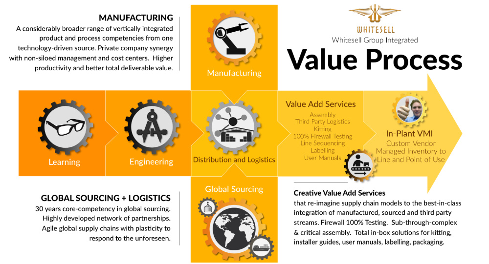 Infographic of the Whitesell Group Integrated Value Process. MANUFACTURING: A considerably broader range of vertically integrated product and process competencies from one technology-driven source. Private company synergy with non-siloed management and cost centers. Higher productivity and better total deliverable value. GLOBAL SOURCING: + LOGISTICS 30 years core-competency in global sourcing. Highly developed network of partnerships. Agile global supply chains with plasticity to respond to the unforeseen. With creative Value Add Services that re-imagine supply chain models to the best-in-class integration of manufactured, sourced and third party streams. Firewall 100% Testing. Sub-through-complex & critical assembly. Total in-box solutions for kitting, installer guides, user manuals, labelling, packaging.