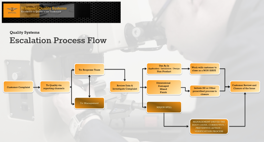 A diagram showing Whitesell's Quality Systems Escalation Process Flow
