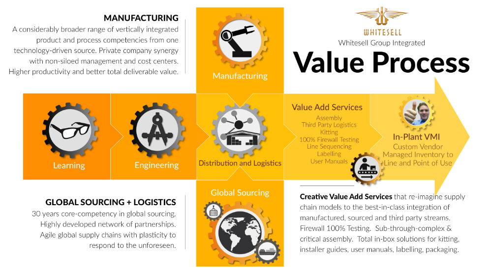 Infographic of Whitesell Group Integrated Value Process. MANUFACTURING A considerably broader range of vertically integrated product and process competencies from one technology-driven source. Private company synergy with non-siloed management and cost centers. Higher productivity and better total deliverable value. GLOBAL SOURCING + LOGISTICS 30 years core-competency in global sourcing. Highly developed network of partnerships. Agile global supply chains with plasticity to respond to the unforeseen. Creative Value Add Services that re-imagine supply chain models to the best-in-class integration of manufactured, sourced and third party streams. Firewall 100% Testing. Sub-through-complex & critical assembly. Total in-box solutions for kitting, installer guides, user manuals, labelling, packaging.